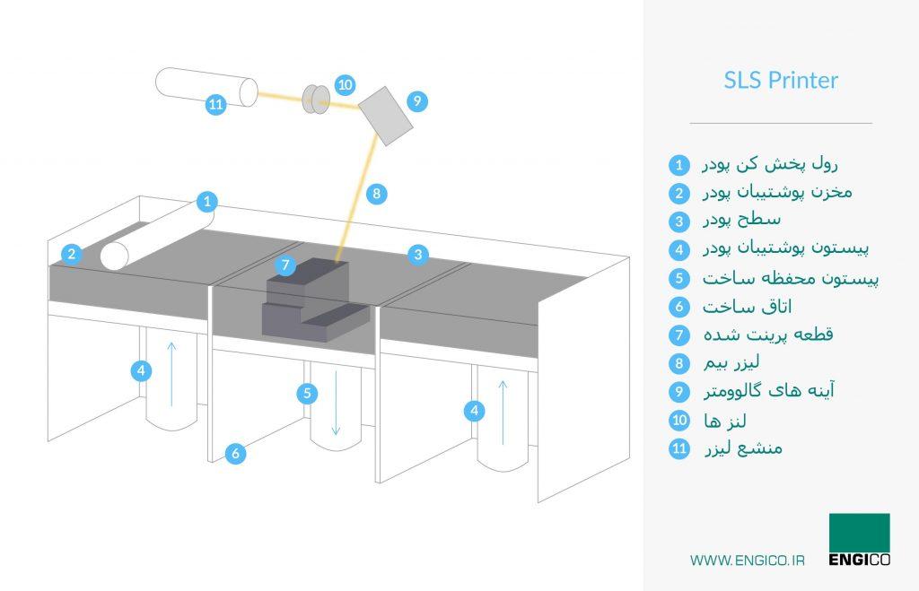 ساختار پرینتر سه بعدی sls صنعتی