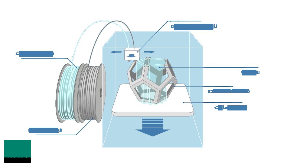 ساختار پرینتر سه بعدی fdm