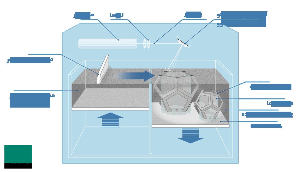 ساختار پرینتر سه بعدی SLM