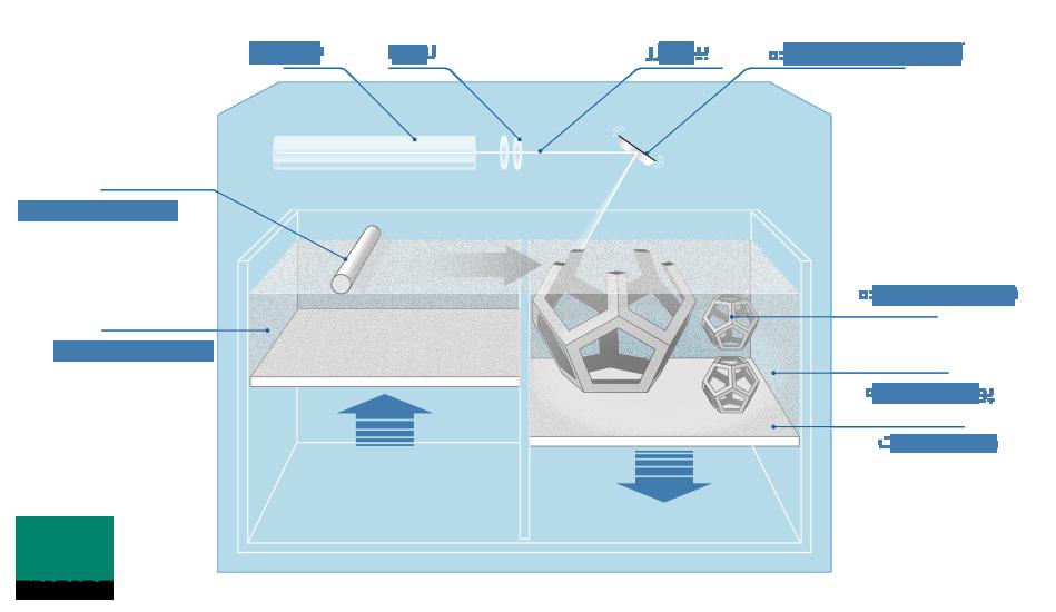 ساختار پرینتر سه بعدی SLS